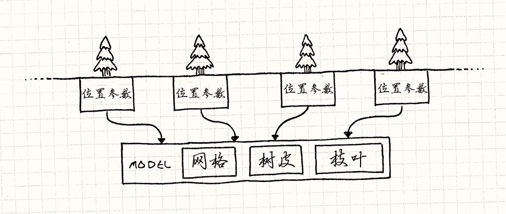 共享TreeModel