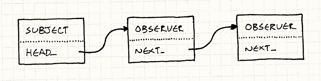 一个观察者的列表。每个都有一个next_字段指向下一个。被观察者有一个head_字段指向首个观察者。