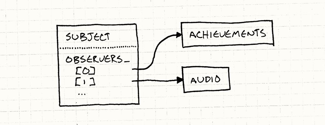被观察者包含一列表观察者的指针。前两个指向成就和音频系统。