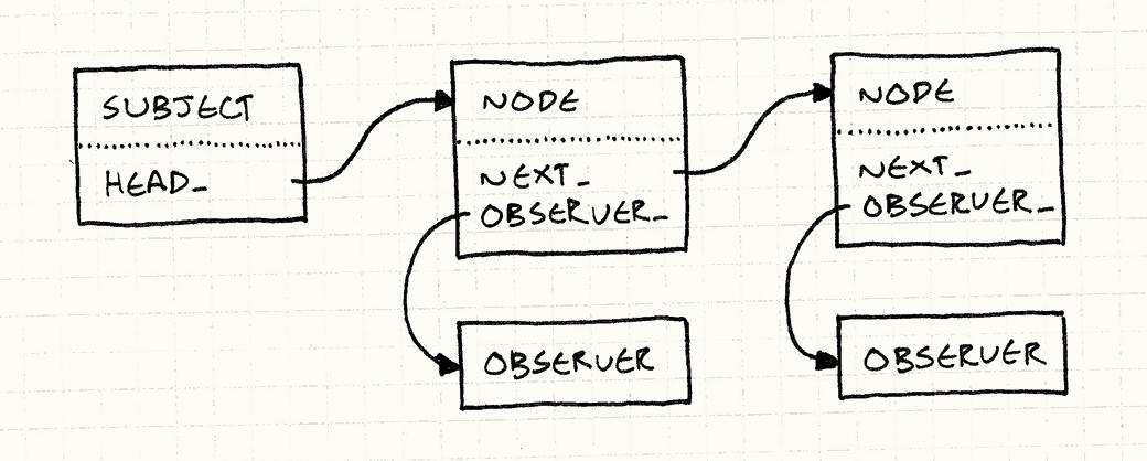 一链表的节点。每个节点都有一个observer_字段指向观察者,一个next_字段指向列表中的下一个节点。被观察者的head_字段指向第一个节点。